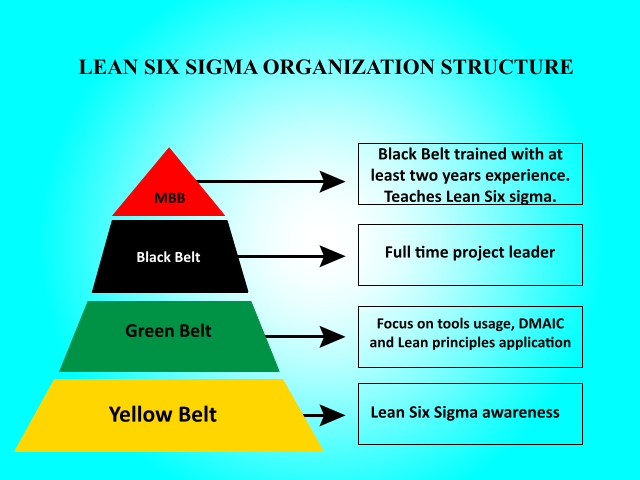 belts and yellow belts who are experts in infrastructure methods
