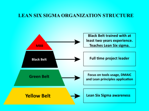 Lean_Six_Sigma_Structure_Pyramid.svg[1]